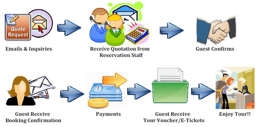 booking procedure